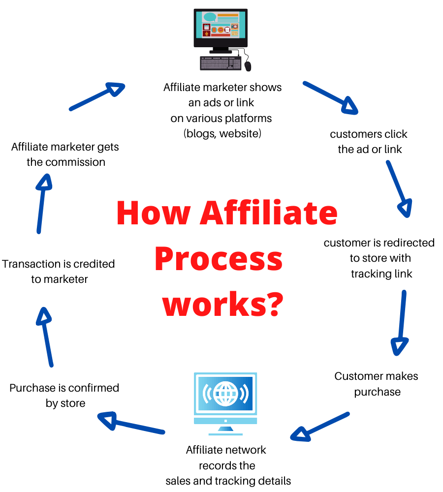 affiliate-marketing-process